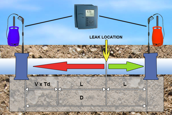 Pipeline Leak Locating System Typical Configuration